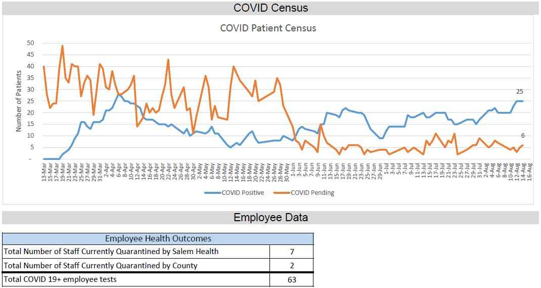 graph of COVID census data for Aug. 14