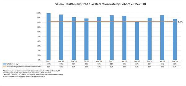 RN residency program | Nursing Excellence | Salem Health