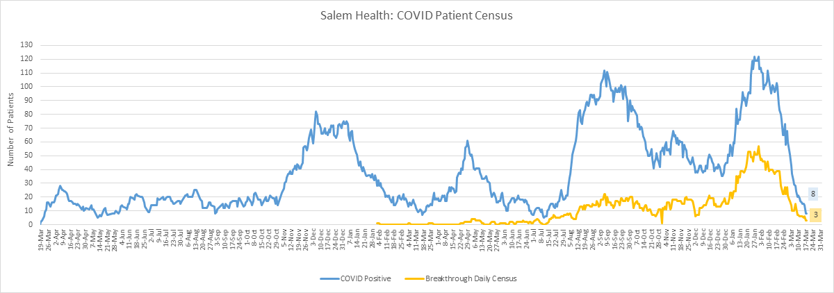 graph of COVID-19 positive cases at Salem Health